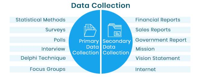 primary and secondary data collection