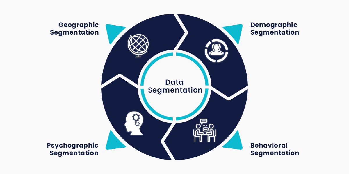Customer Data Segmentation