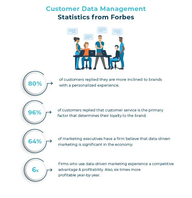 Statistics from Forbes