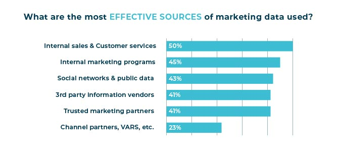 effective sources of marketing data