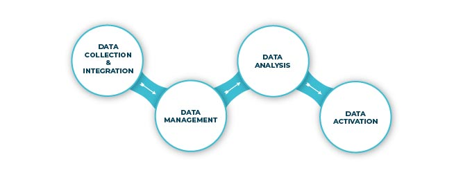 Key Components in customer data management