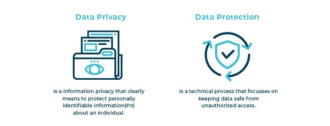 Data Privacy & Data Protection