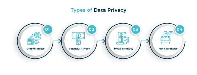 types of data privacy