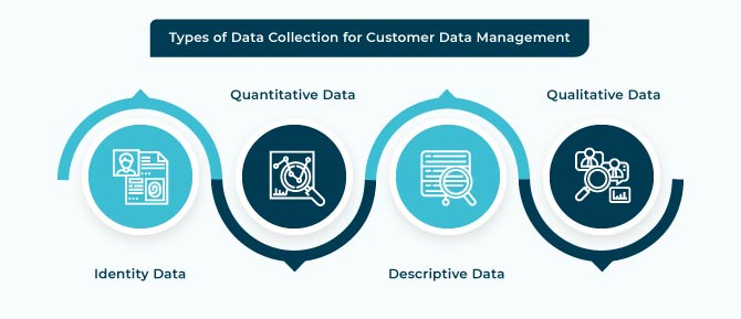 Types of Data Collection