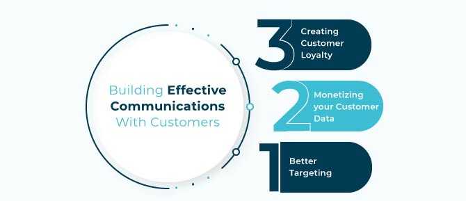 Building Effective Communication with Customers