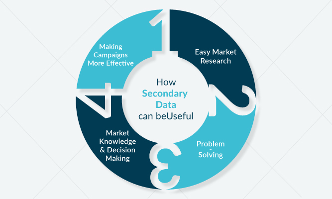 How Secondary Data can be useful?