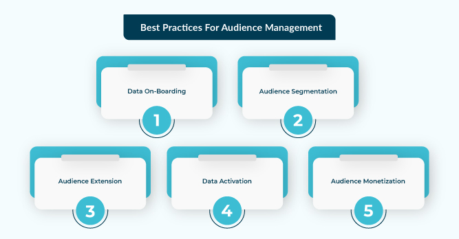 Best practices for Audience Management