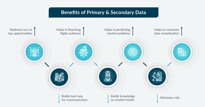 Benefits of Primary and Secondary data