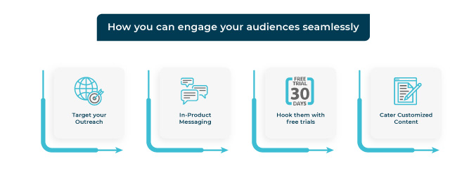 Steps for Audience Engagement